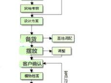 重庆绿植租赁服务流程
